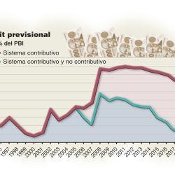 001-deficit-graf