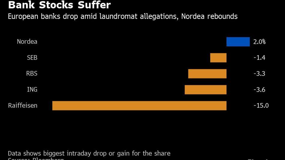Bank Stocks Suffer
