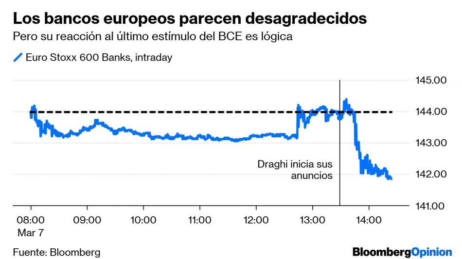 Los bancos europeos parecen desagradecidos