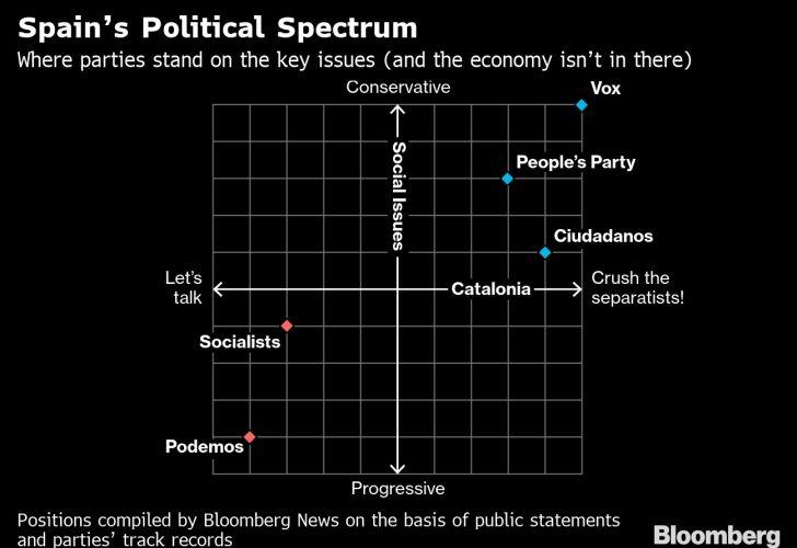 Spain's Political Spectrum