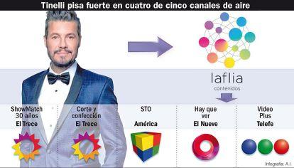 Tinelli. con Laflia,su productora tiene programas en cinco canales.