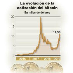 001-cotizacion-bitcoin