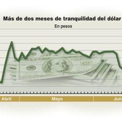 001-dolar-cotizacion