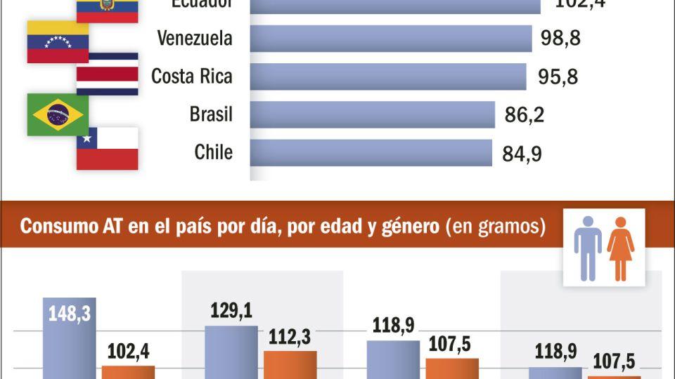 El consumo de azúcar, un problema de salud en la Argentina.