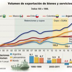 001-volumen-exportaciones