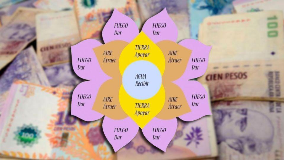 """""""El telar de los sueños"""", """"Mandala de la abundancia"""", """"Círculos de la prosperidad"""", """"Flores de la abundancia"""" y """"Ruedas de la amistad"""", son algunos de los nombres con los que se conoce a este tipo de estafa."""