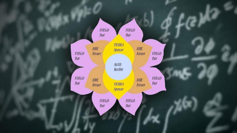mandalas calculos matematicos 201900705