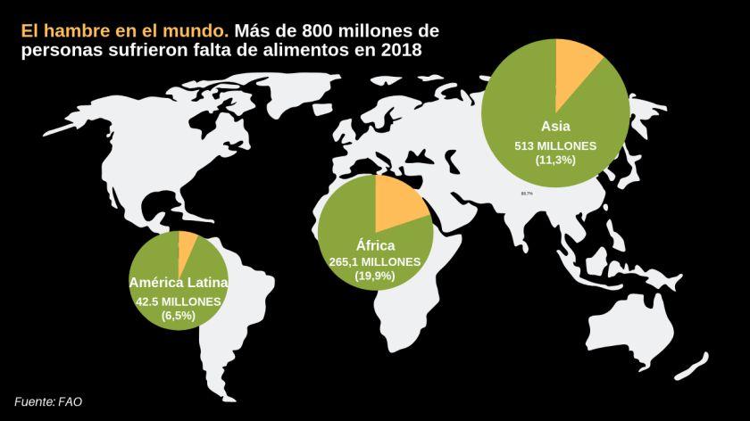Hambre crece en latinoamérica por extensa crisis de Venezuela — ONU