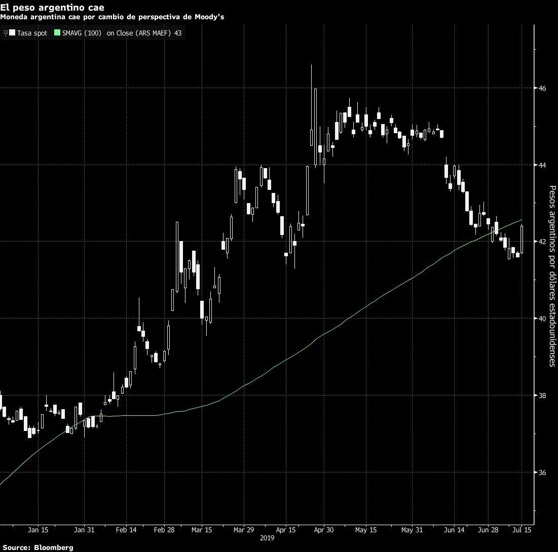 El peso argentino cae