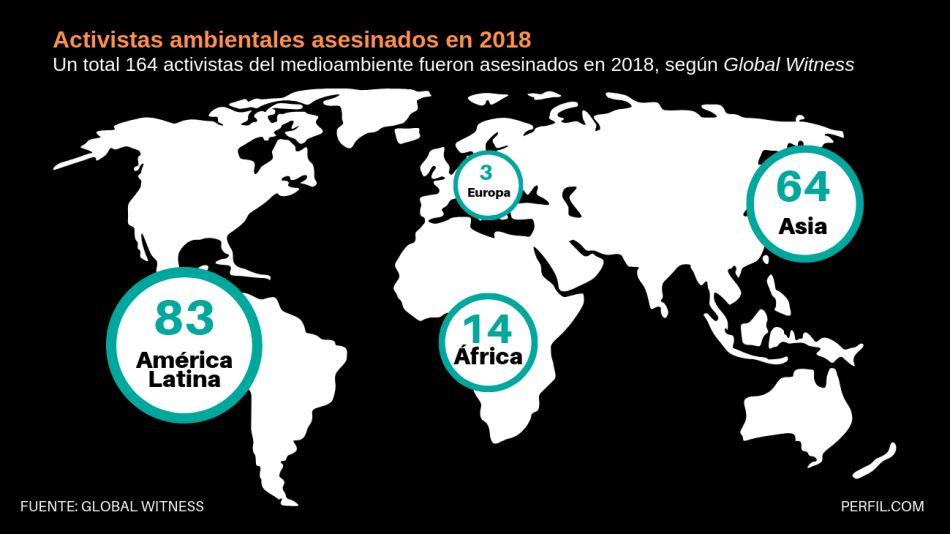 infografia activistas ecologistas asesinados en 202¿18