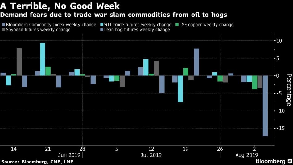 Demand fears due to trade war slam commodities from oil to hogs