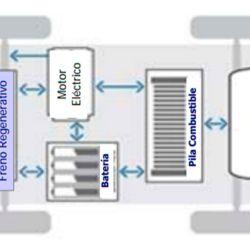 Esquema básico del proceso del hidrogeno en un vehículo con pila de combustible.