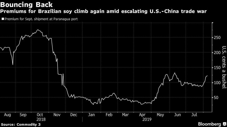 Premiums for Brazilian soy climb again amid escalating U.S.-China trade war