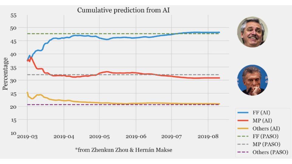 Graficos Inteligencia Artificial Big Data Hernán Makse Elecciones PASO