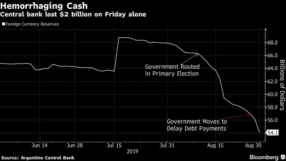 Central bank lost $2 billion on Friday alone
