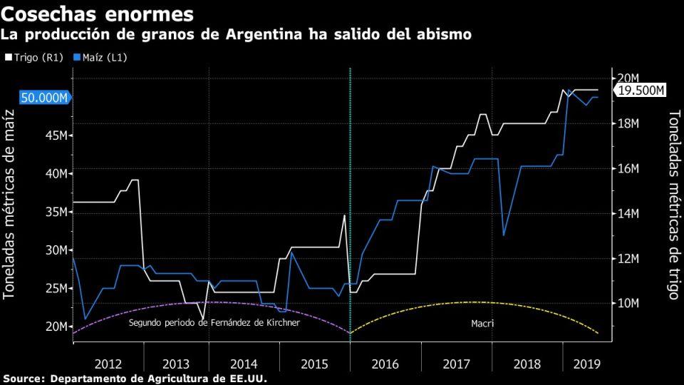 La producción de granos de Argentina ha salido del abismo
