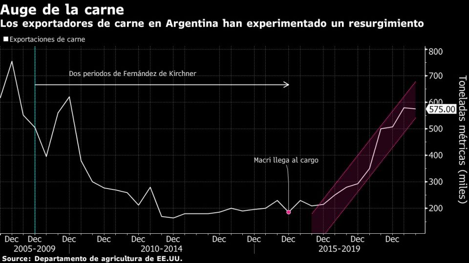 Los exportadores de carne en Argentina han experimentado un resurgimiento