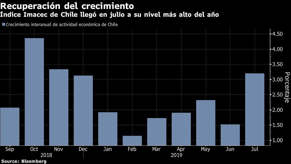 Índice Imacec de Chile llegó en julio a su nivel más alto del año