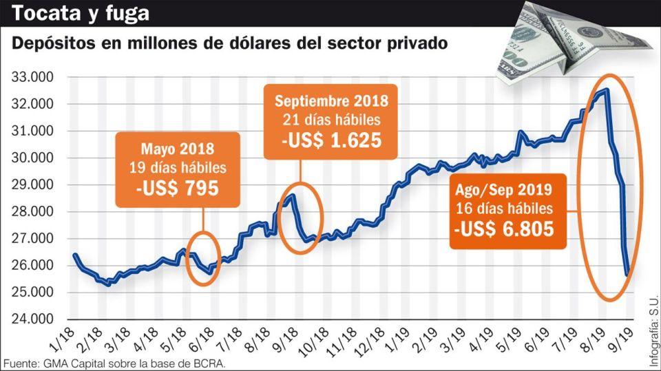 20190709_depositos_dolar_fuga_su_g.jpg