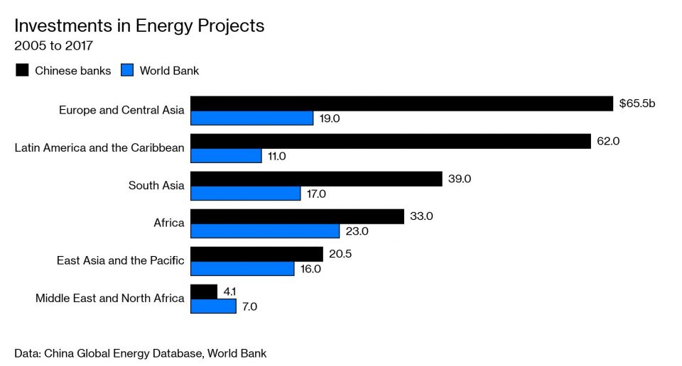 Investments in Energy Projects
