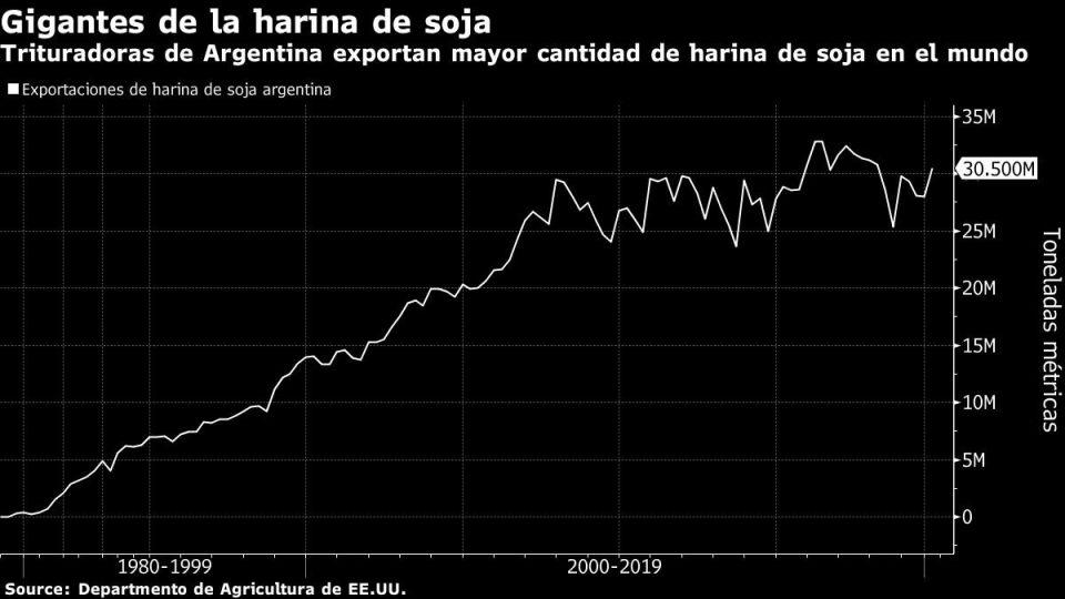 Trituradoras de Argentina exportan mayor cantidad de harina de soja en el mundo