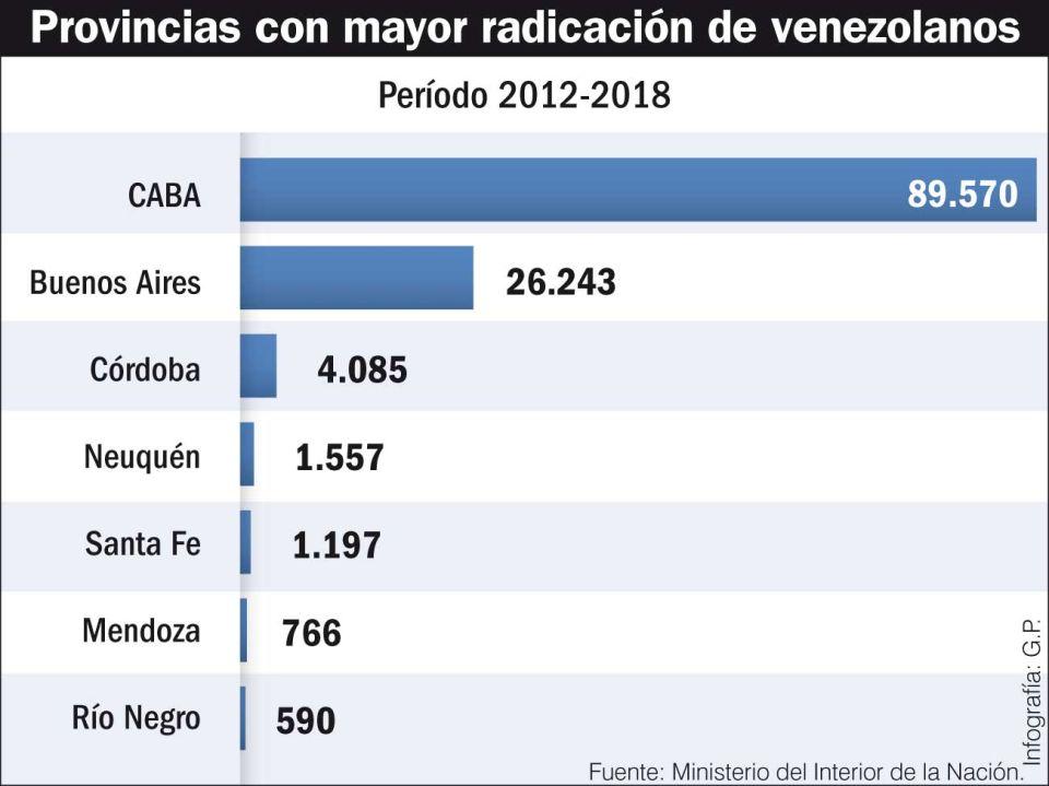 Provincias con mayor radicación de venezolanos.