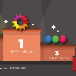 Según datos de la medidora SimilarWeb, Net TV totalizó 6,88 millones de visitas.