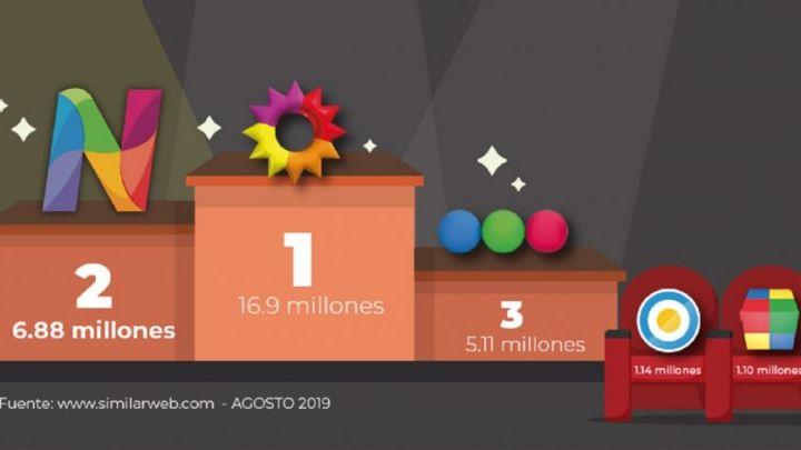 En agosto, Net TV volvió a ser el segundo sitio más visitado entre los canales de TV