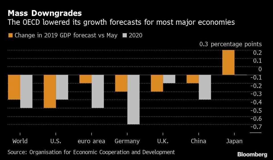 La OCDE recortó su pronóstico de crecimiento para la mayoría de las economías globales. Fuente: Bloomberg.