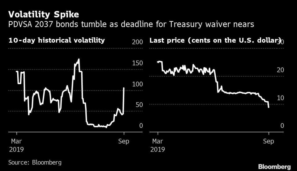 Volatility Spike
