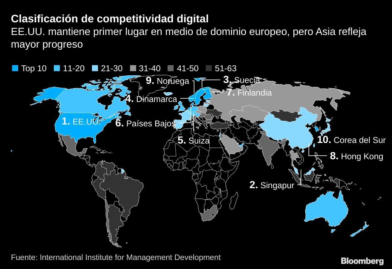 Clasificación de competitividad digital