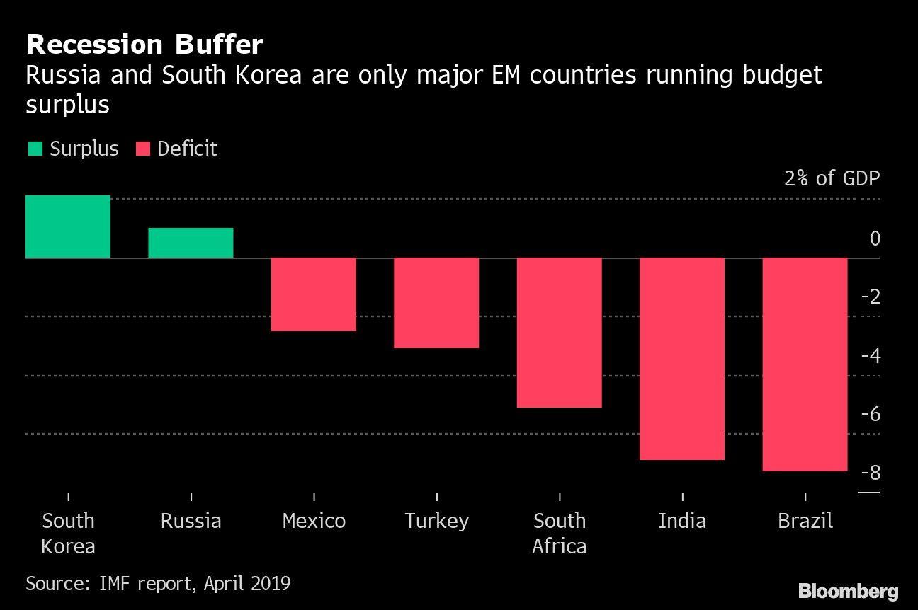 Recession Buffer