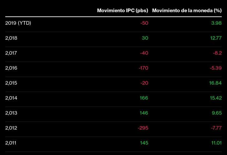 Inflación vs Movimientos del peso chileno