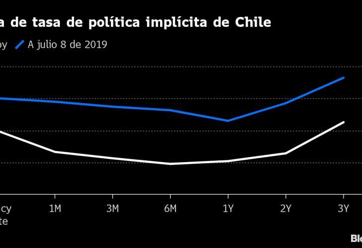 Curva de tasa de política implícita de Chile