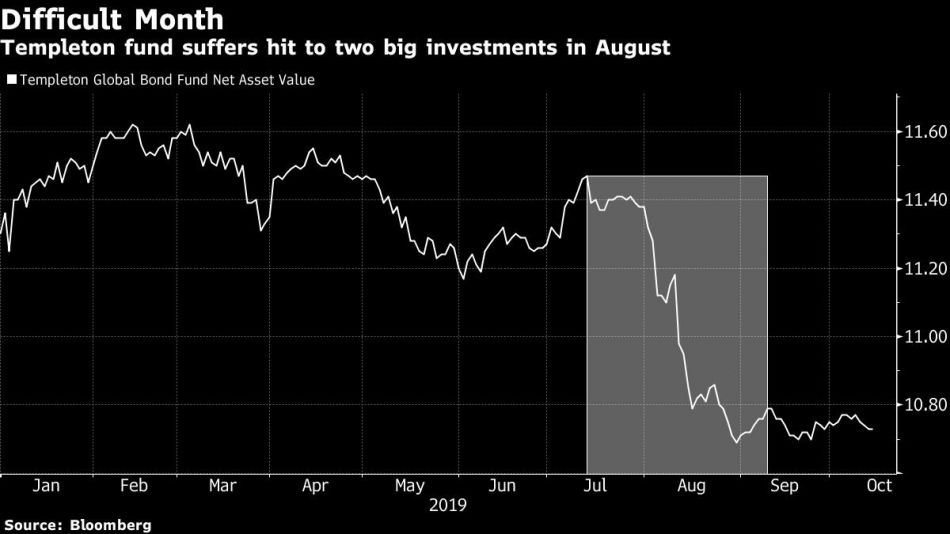 Templeton fund suffers hit to two big investments in August
