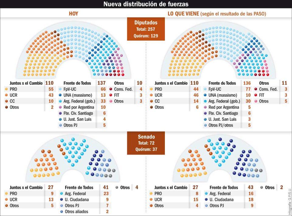 Nueva distribución de fuerzas en el Congreso.