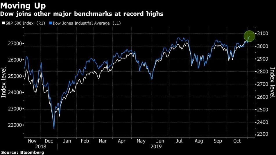 Dow joins other major benchmarks at record highs
