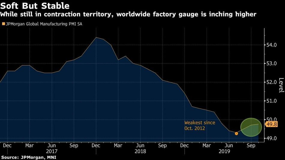While still in contraction territory, worldwide factory gauge is inching higher
