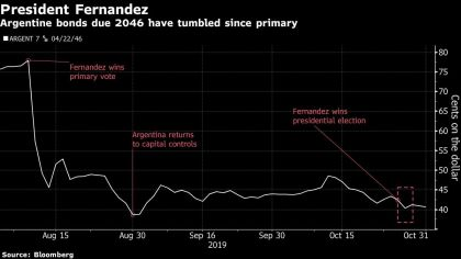 Argentine bonds due 2046 have tumbled since primary