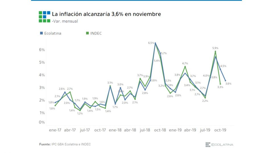 Anticipo de inflación de noviembre de 2019