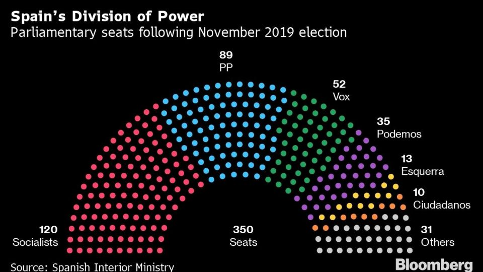Spain's Division of Power