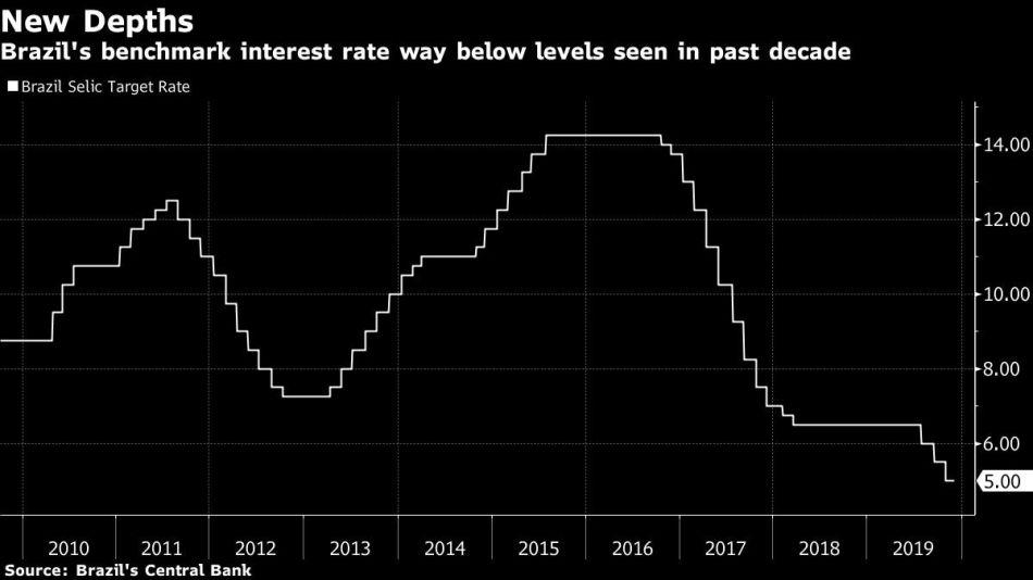 Brazil's benchmark interest rate way below levels seen in past decade