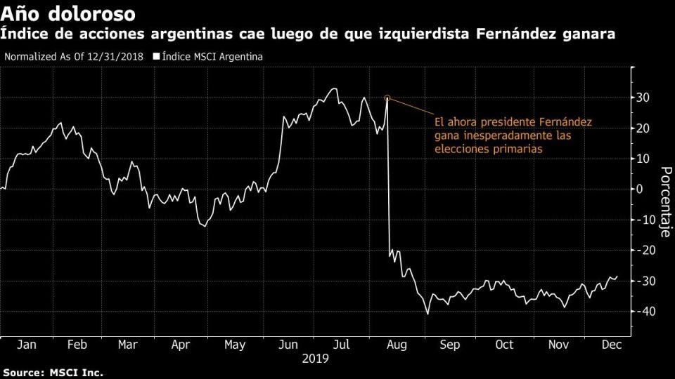Índice de acciones argentinas cae luego de que izquierdista Fernández ganara