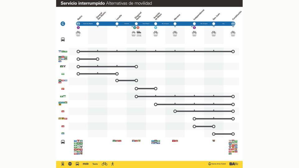 plan B con la linea C 20200107