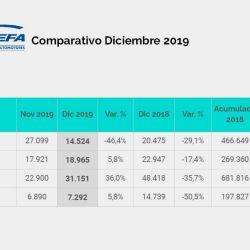 Comparativo del sector automotor local correspondiente a diciembre de 2019. Fuente: ADEFA.