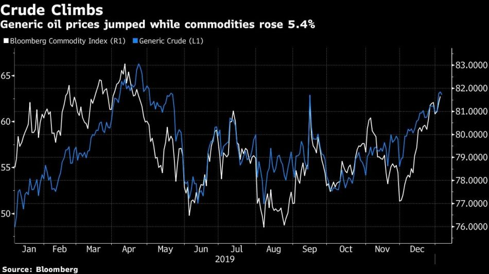 Generic oil prices jumped while commodities rose 5.4%
