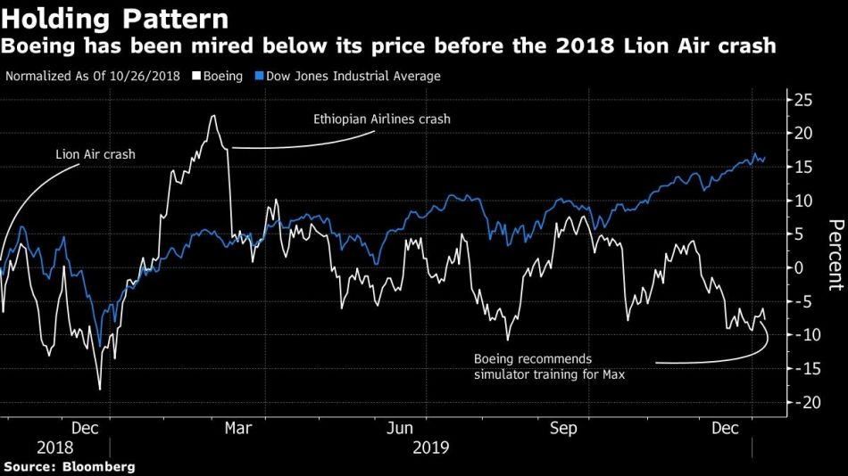 Boeing has been mired below its price before the 2018 Lion Air crash
