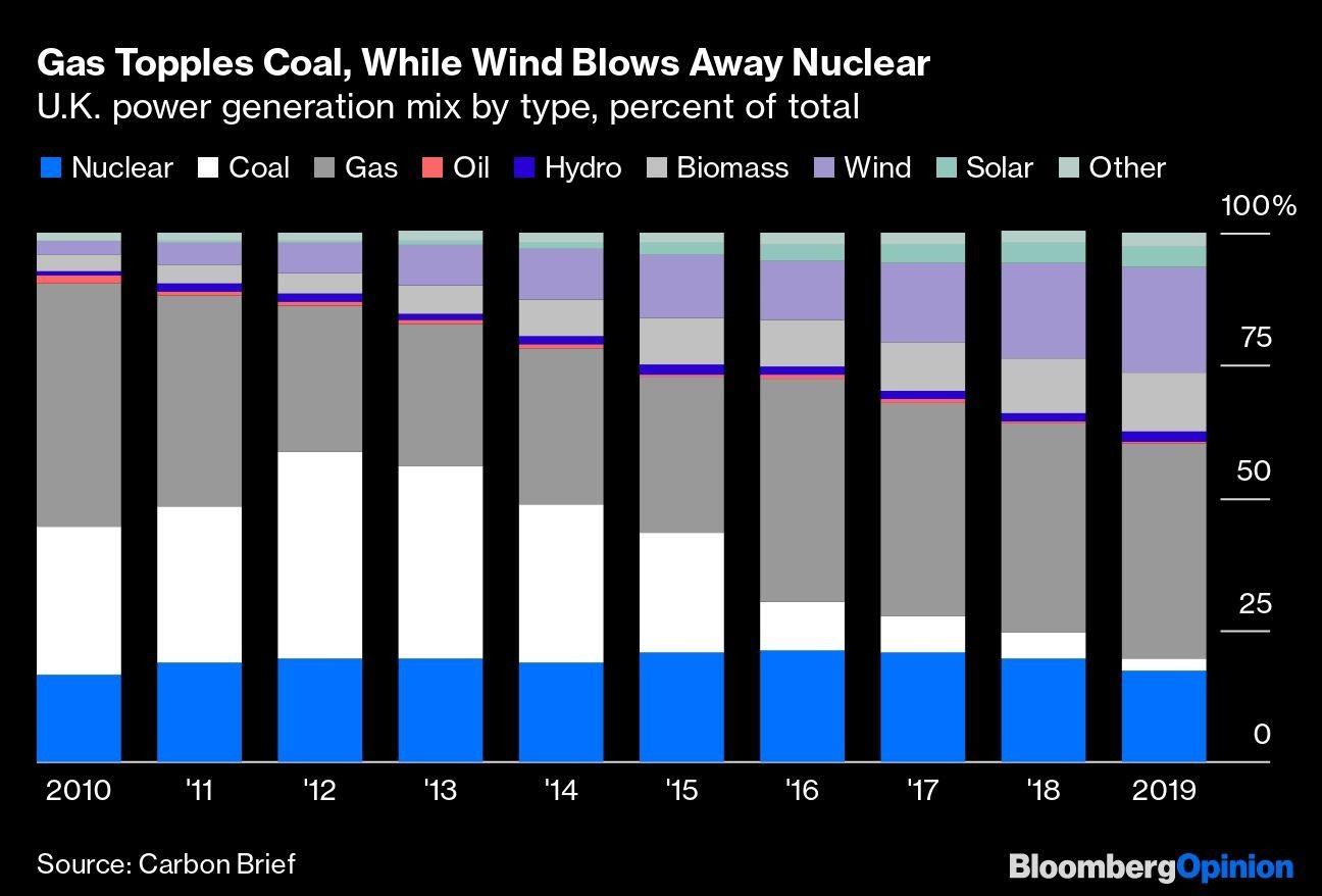 Se viene un año interesante para mercados de energía