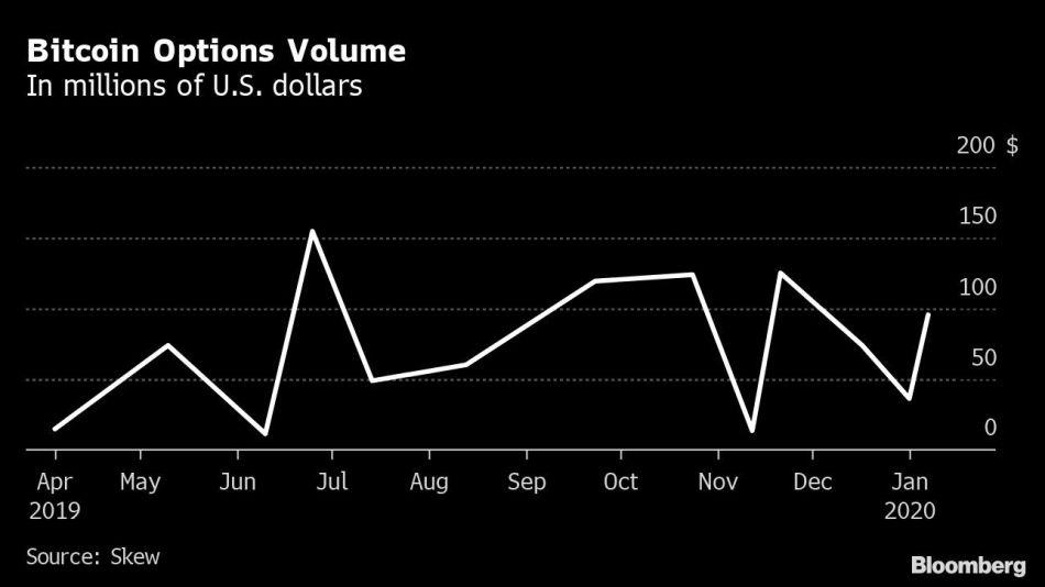 Bitcoin Options Volume