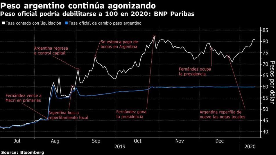 Peso oficial podría debilitarse a 100 en 2020: BNP Paribas